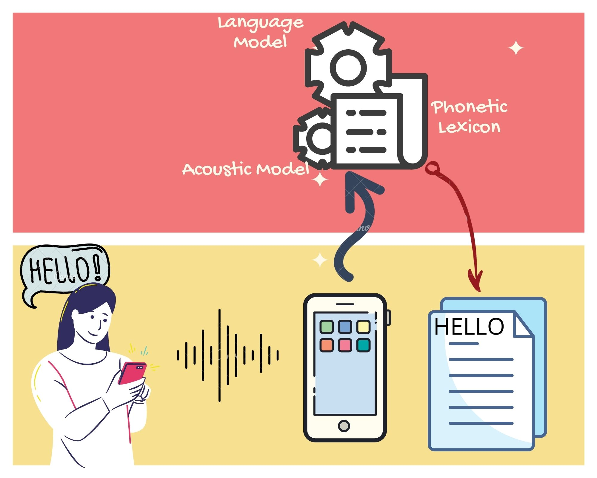 Speech recognition in action:   A device uses an acoustic model, a language model and a phonetic lexicon to convert spoken language to textual form