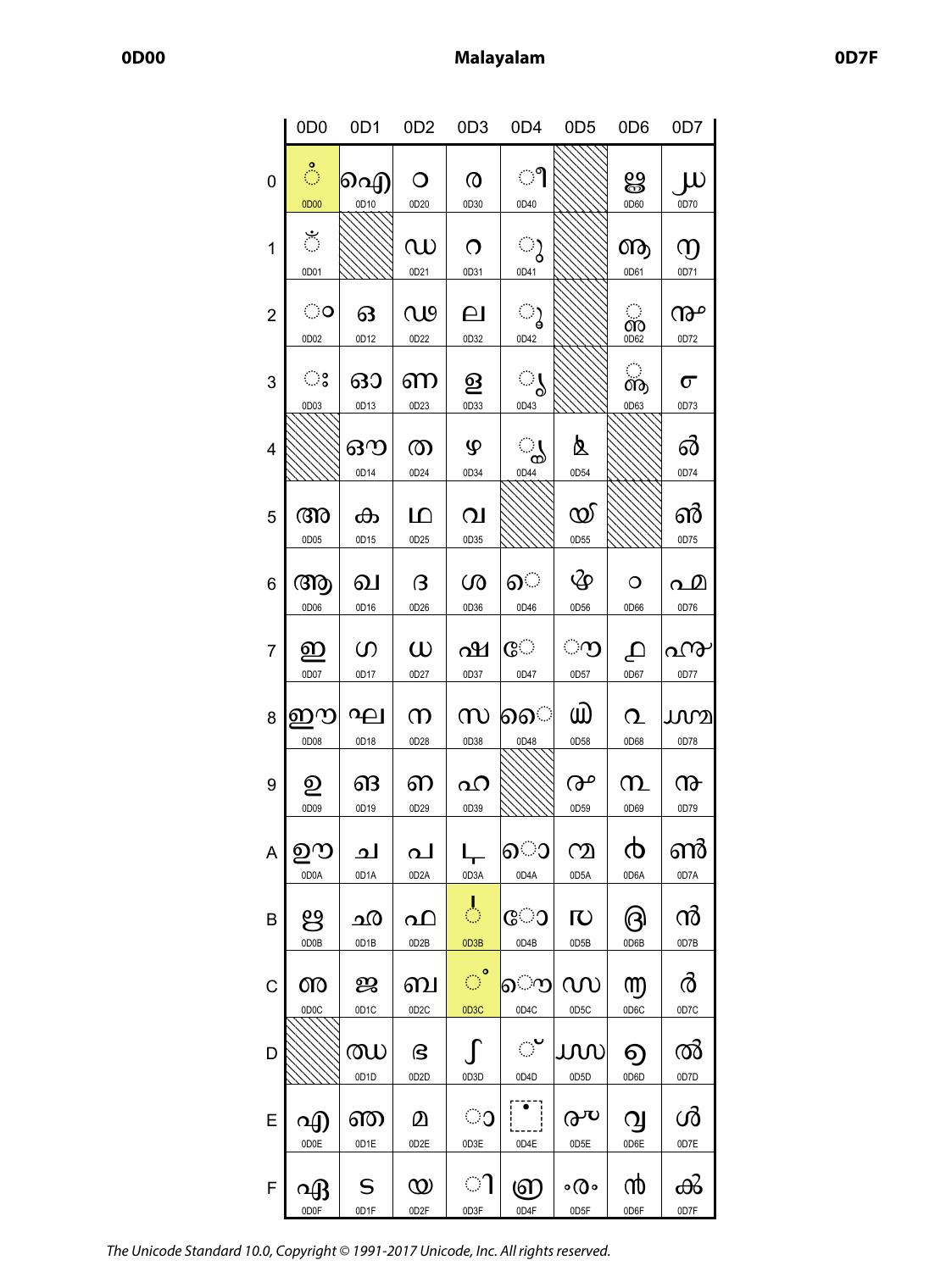 Unicode malayalam character chart